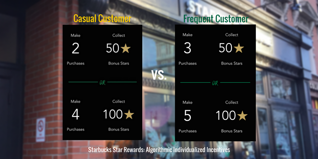 Starbucks Star Rewards, starbucks rewards program review, starbucks rewards program rules, how to use starbucks rewards