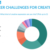 Career Challenges for Creatives – Survey Results