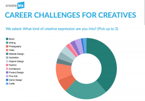 CreateBiz, Career Challenges, writer, musician, visual artist, creative business